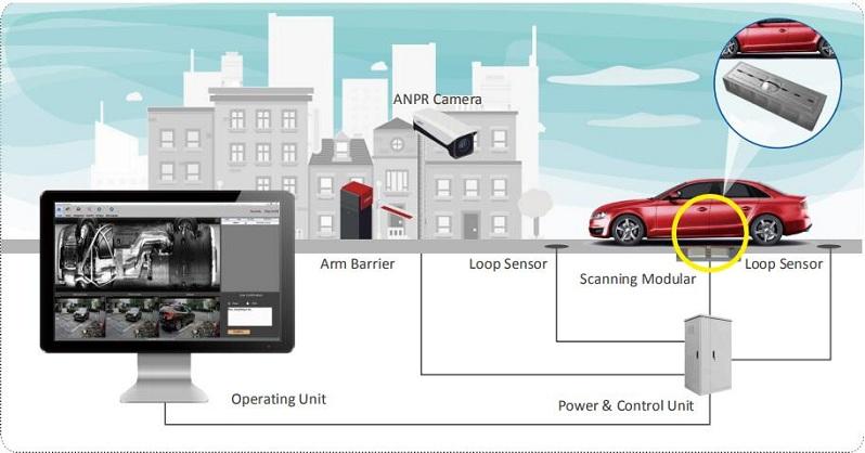 Under Vehicle Surveillance System Suppler